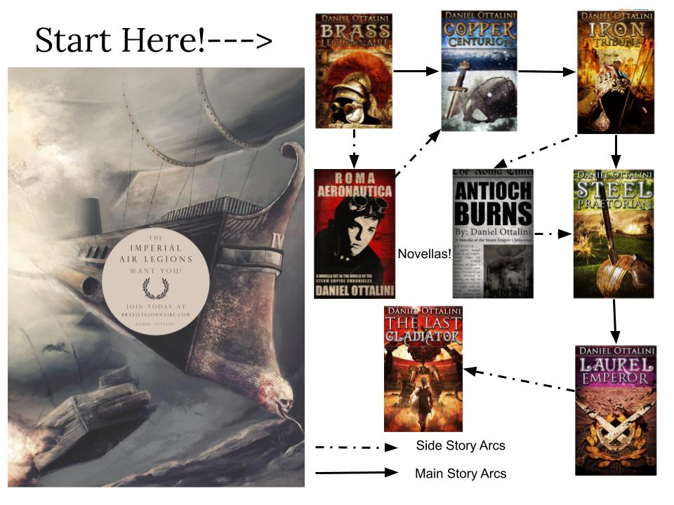 Reading Order - Steam Empire Chronicles